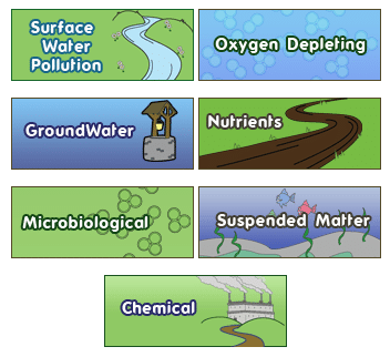 Water Pollution types